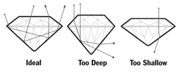 Diamond cut diagram